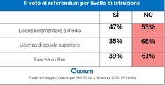 Referendum Costituzionale: il voto per istruzione
