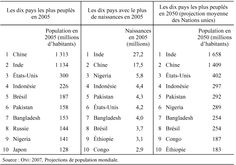 5) Voici les 10 pays qui seront les plus peuplés en 2050