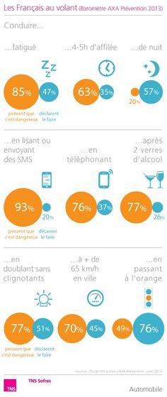 Baromètre AXA Prévention du comportement des Français au volant - vague 9  http://www.tns-sofres.com/etudes-et-points-de-vue/barometre-axa-prevention-du-comportement-des-francais-au-volant-avril-2013