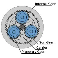 A planetary gearbox is used in robots, electric vehicles and printers, but what exactly is a planetary gearbox? We will give you a short explaination. Engineering Technology, Mechanical Engineering, Engineering Works, Electrical Engineering, Mechanical Gears, Mechanical Design, Pulleys And Gears, Gear Train, Planetary Gear
