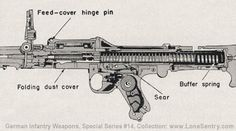 wwii gun cross section | Figure 48. Cross section of trigger, recoil, and feed mechanism of M.G ...