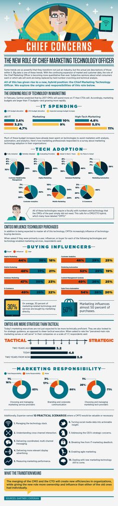 The hot new CxO: Chief Marketing Technology Officer? [infographic] | VentureBeat