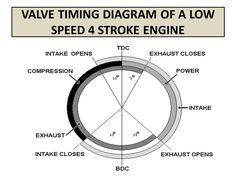 v8 engine valve timing diagram house wiring diagram symbols u2022 rh mollusksurfshopnyc com