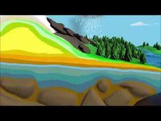 Ο κύκλος του νερού - τραγούδι - YouTube