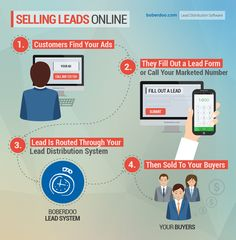 Should I Be Selling Leads Online?