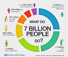 Data visualization infographic & Chart What Do 7 Billion People Do? Infographic Description What Do 7 Billion People Do? Ap Human Geography, Geography Map, Teaching Geography, World Geography, Geography Classroom, Geography Quotes, Geography Revision, Geography Activities, Geography Lessons