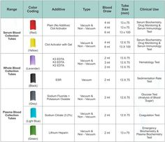 Normal vital signs chart for all ages google search nursing awesome phlebotomy tube colors 3 blood test tube color chart ccuart Images