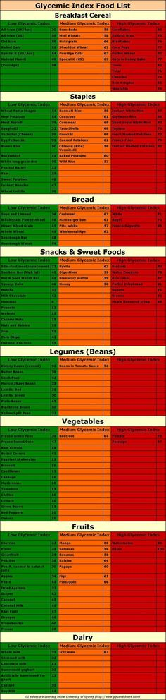 Glycemic Index Food List with Slow and Fast Carbs | Low Glycemic Foods: