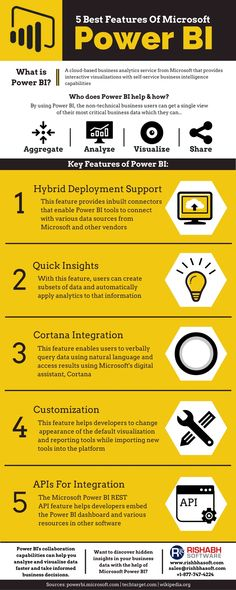 Power BI is A Powerful Data Analyzing and Visualizing Tool By #Microsoft. Read the #Infographic to Know About its Best Features.