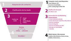 Automatización de marketing o marketing automation ¿Qué es?