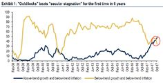 Bond Bulls Virtually Extinct as Goldilocks Outlook Marches On.