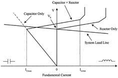 The thyristor-controlled transformer (TCT) Step Down Transformer, Power Electronics, Transformers