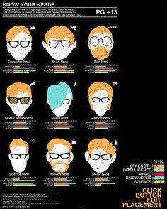 os tipos de nerd