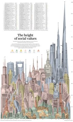 There is a global race to build even taller skyscrapers