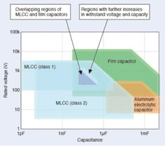TDK: Guide for replacing of film capacitors with MLCC | European Passive Components Institute