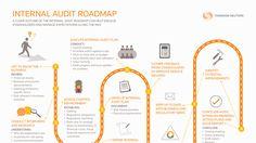 Internal Audit Roadmap