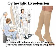 Orthostatic hypotension... Systolic BP drop of more than 20 points... Seen a lot in the elderly due to polypharmacy... associated with the use of alpha-blockers, diuretics, and NITRATES... stop offending medication