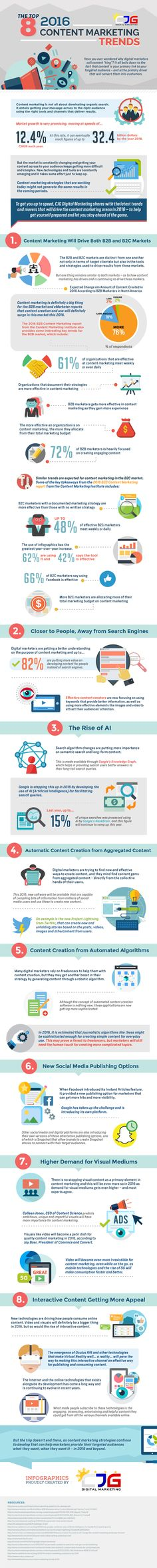 The 8 Hottest Content Marketing Trends For 2016 [Infographic