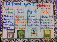 Genres of Fiction Anchor Chart-I'd do this in a tree map. Folktale Anchor Chart, Fiction Anchor Chart, Genre Anchor Charts, Reading Anchor Charts, Reading Genres, Reading Strategies, Reading Comprehension, Readers Workshop, Writing Workshop