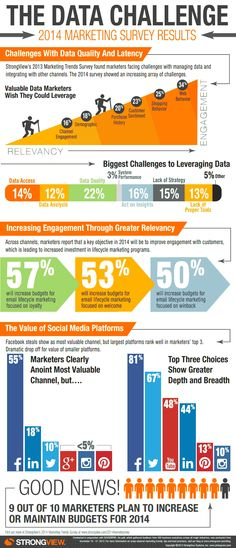 Biggest Challenges Facing Online Marketers In 2014 [Infographic]