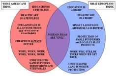 America vs. Europe Venn Diagram (And why I will remain in Europe!)