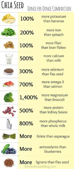 I want to try chia seeds