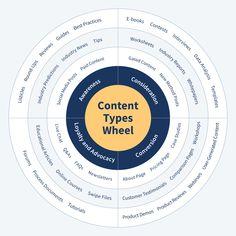 Self Branding, Best Practice, Btob, New Tricks, How To Run Longer, Marketing Digital, Entrepreneurship, Helpful Hints, Innovation