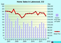 Lakewood,CO real estate house value index trend