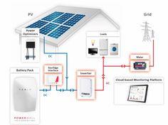 Sustentabilidade Energética Solar Termosolar e Eólica : Sistema de Otimização Fotovoltaico Solar