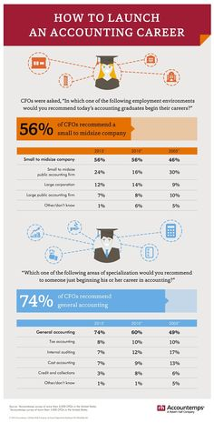 Infographic: CFOs advise accounting graduates to look for jobs in smaller companies, survey finds.