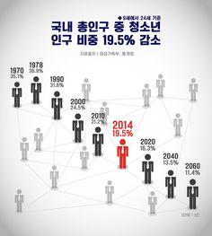'사라져가는 대한민국의 청소년들'…2060년 청소년 인구 비중 얼마나 될까? [인포그래픽] #Teenagers / #Infographic ⓒ 비주얼다이브 무단 복사·전재·재배포 금지