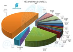 Recaudación Total IVA 2012 por CC.AA.   http://yfrog.com/0but40p