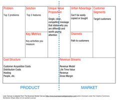 Modelo de negocio en español
