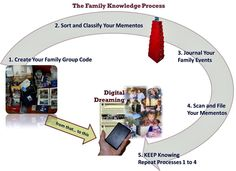 A diagram of the 5 step family knowledge process