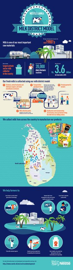 Milk District Model in Sri Lanka: a true partnership with local dairy farmers. Health And Nutrition, Health And Wellness, Dairy Farmers, Cold Pressed Juice, Fresh Milk, Grain Foods, Facial Cream, Food Safety, Food Facts