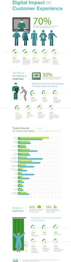 #Digital impact on customer #experience - #Infographic via Cisco.com #healthcare