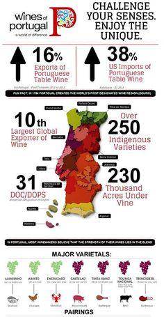 Portuguese #wine
