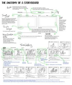 Animation Why Learn How to Storyboard? > A story artist is like a mini-director - In control of creative content - Visualizing (and improving. Storyboard Film, Animation Storyboard, Animation Reference, Storyboard Drawing, Beau Film, Film Tips, Animation Tutorial, Film Studies, How To Make Comics