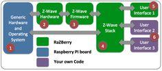 RaZberry - Zwave daughter card plus software api to make your RaspberryPi a home automaton controller.
