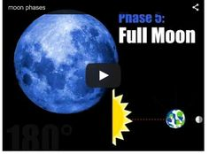 This is a short, basic video that fits nicely into any lesson! Much more on moon phases and the moon on this post!