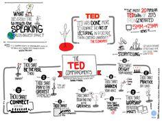 The TED Commandments, reinterpreted by communication coach Susan Fisher and visualized by Rebeca Zuniga: