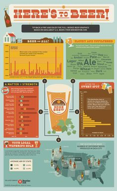 CHEERS TO BEER! Five Full-Bodied Beer Graphics Based on Data about US Beers from BreweryDB.com