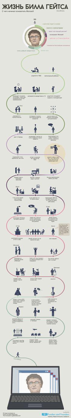 Жизнь Билла Гейтса - инфографика