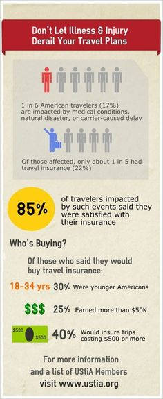 One out of every 6 Americans has their trip affected by an insurable reason.  Yet, of those, only about 20% have travel insurance.