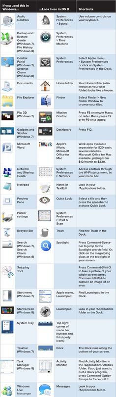 Switching to Mac from Windows? Here's a great chart to help the transition
