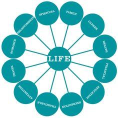 all aspects of life - Google zoeken