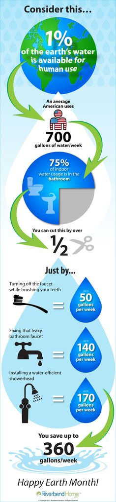 water saving essay