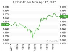 The Canadian money was slightly before its US counterpart in the first trading session of the week. The CAD got a lift returning from the Easter long weekend to the news headlines of higher commercial production in China that defeat expectations with a 7.6 percent gain. The Chinese language GDP...