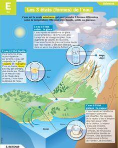 Fiche exposés : Les 3 états (formes) de l'eau