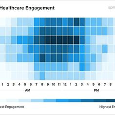 Best time to post on Best Time To Post, Deep Learning, Bar Chart, Digital Marketing, Social Media, Engagement, Twitter, Business, Amazing